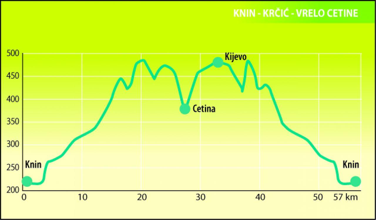 Knin - Kanjon Krčića - vrelo Cetine