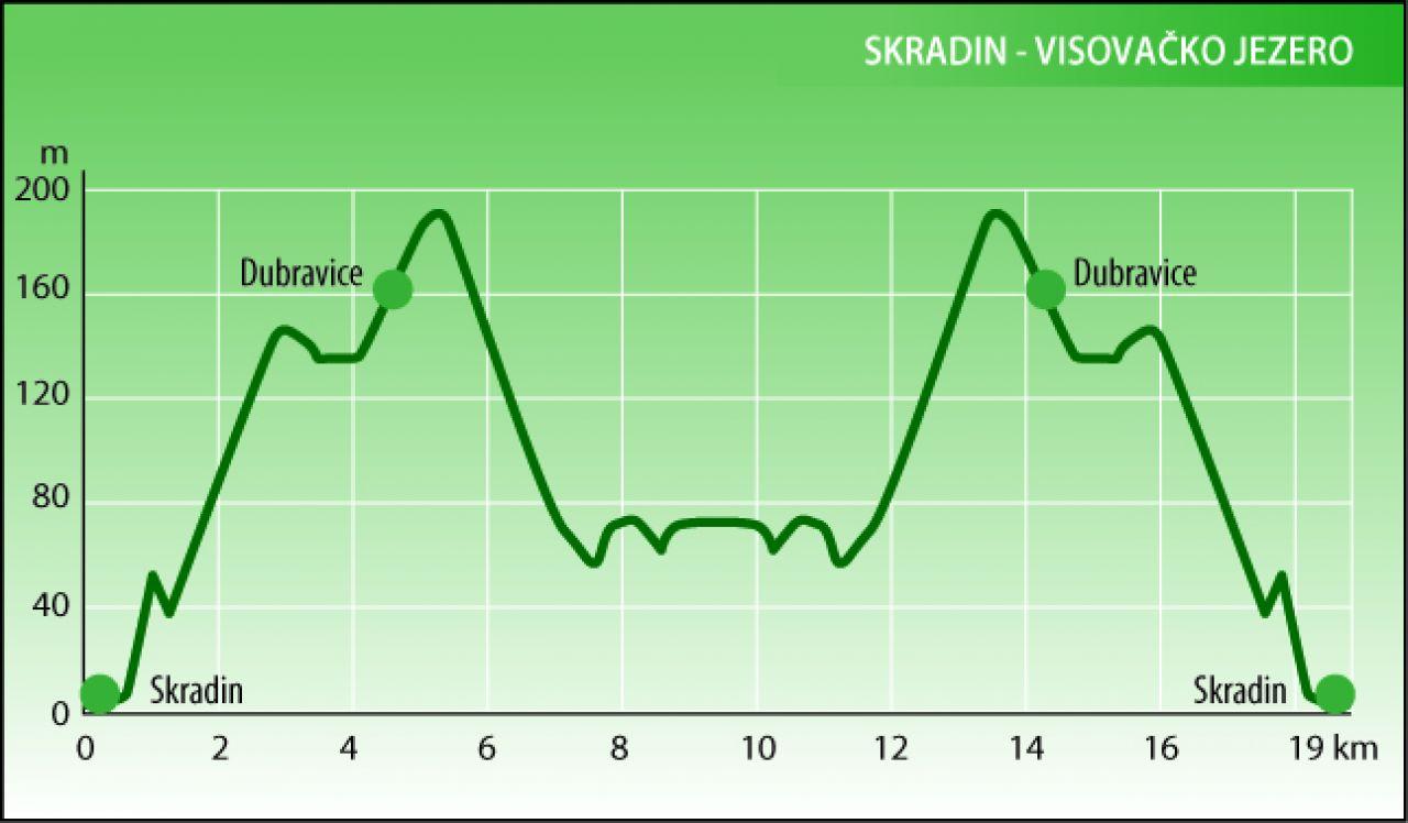 Skradin - Visovačko jezero