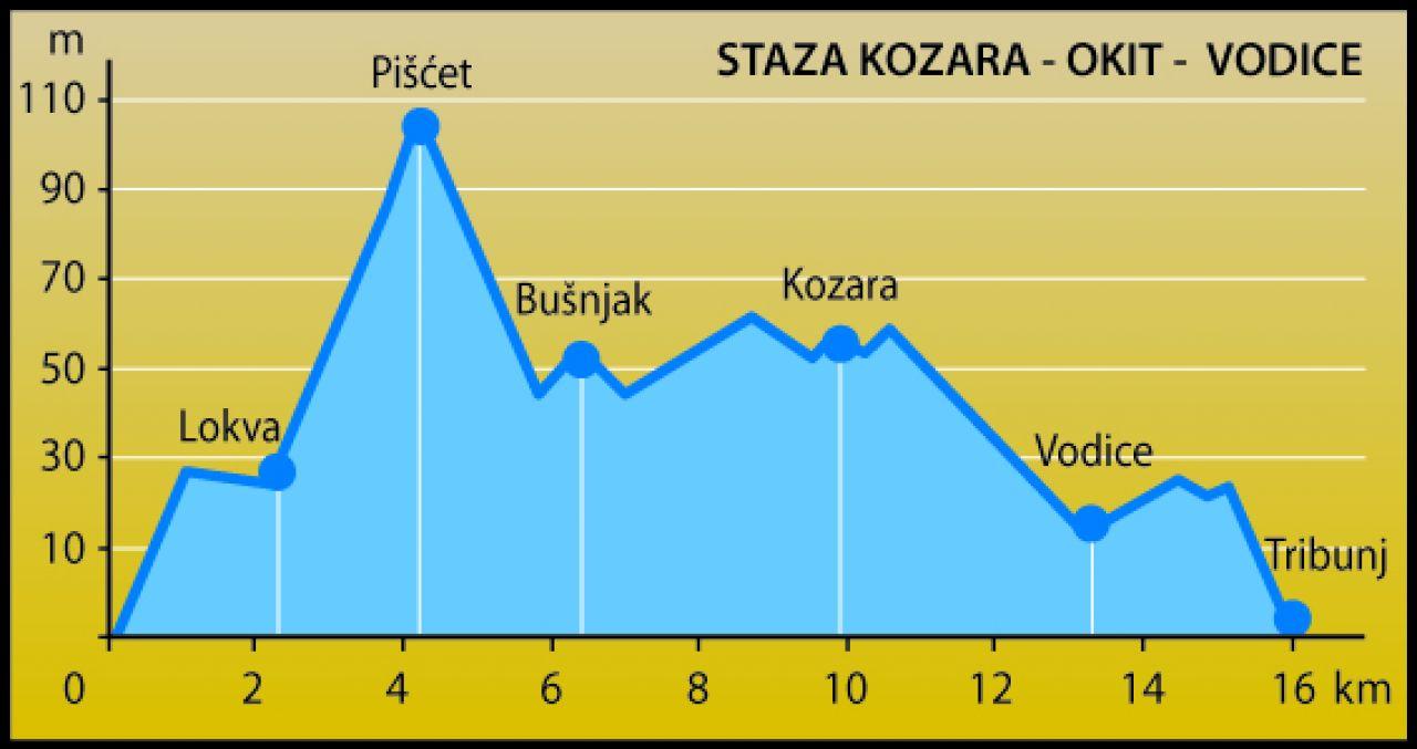 KOZARA - OKIT - VODICE