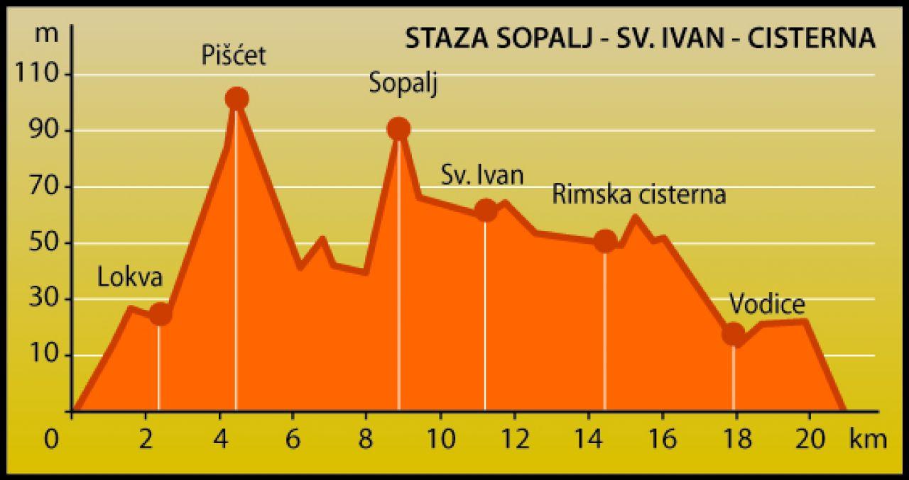 SOPALJ - SV. IVAN - RIMSKA CISTERNA