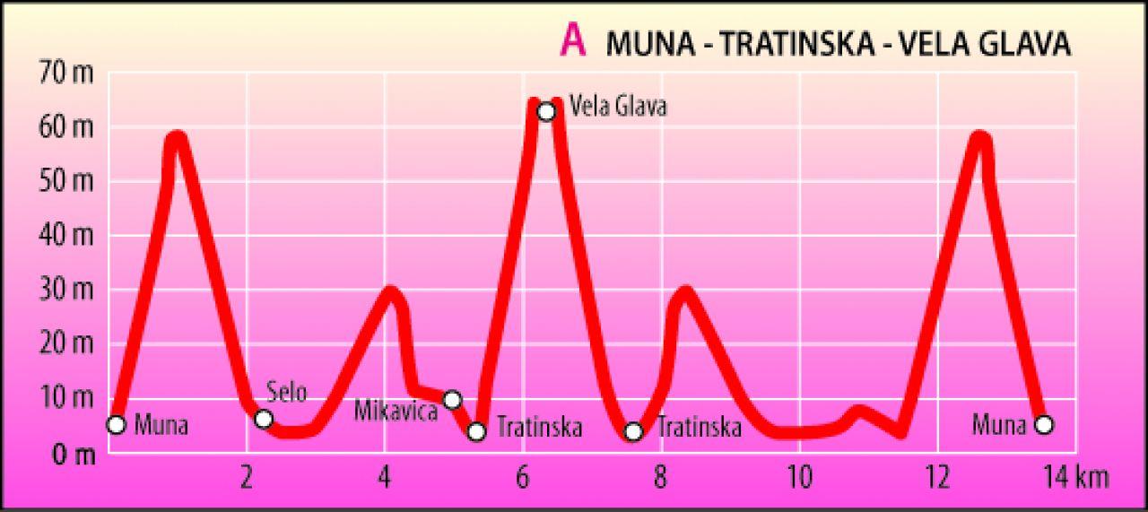 Muna - Mikavica