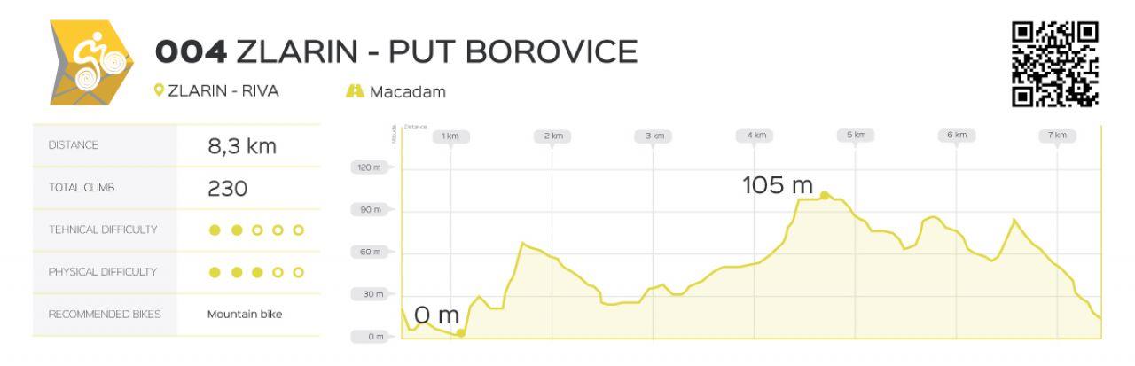 Put Borovice