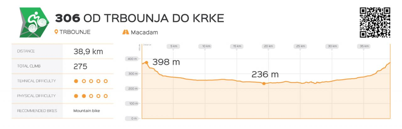 Od Trbounja do Krke